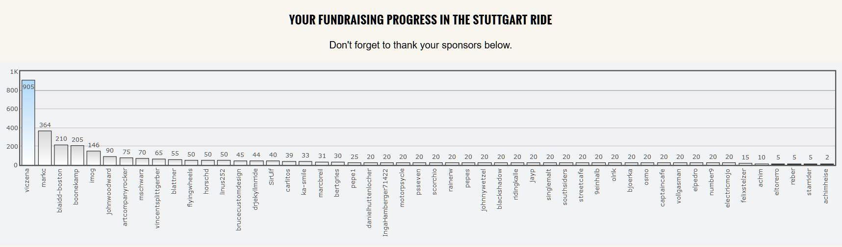 Klicken Sie auf die Grafik für eine größere Ansicht  Name:fundraising.JPG Hits:1073 Größe:92,3 KB ID:2562